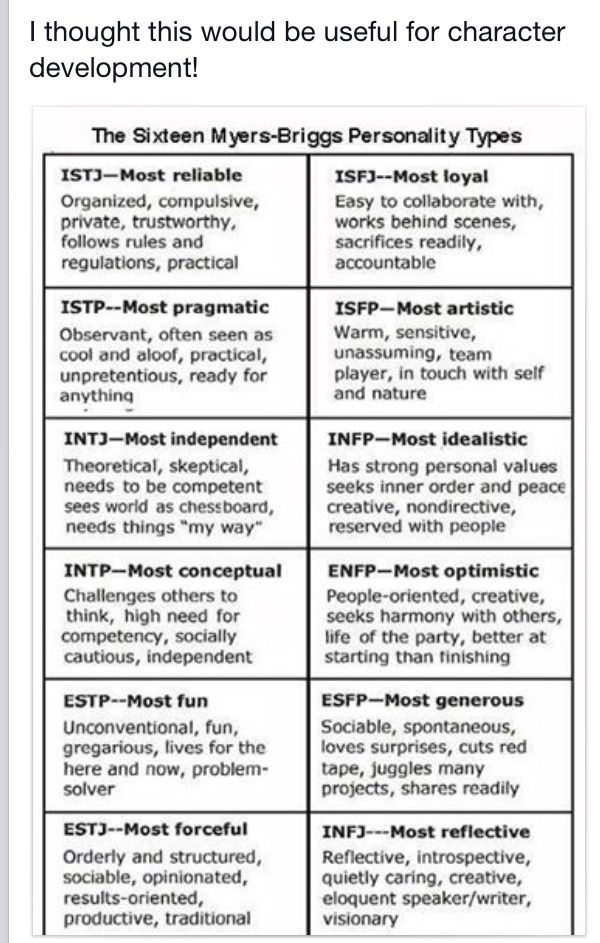 Meyers-Briggs Write it Life! Pinterest INTJ - personal character reference samples