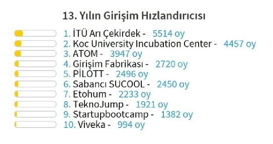 Best incubators in Turkey