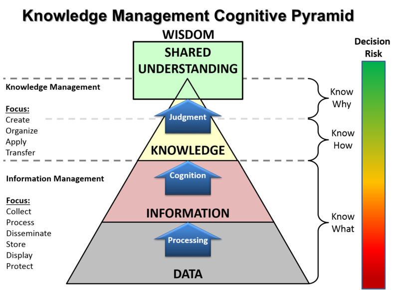 KM Pyramid Adaptation - DIKW pyramid - Wikipedia | Knowledge ...