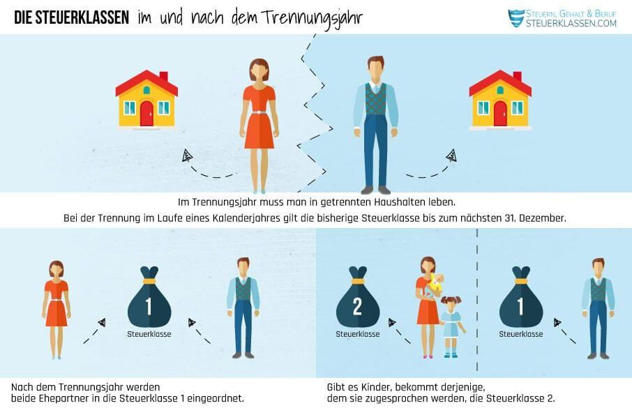 Steuerklasse für rentner