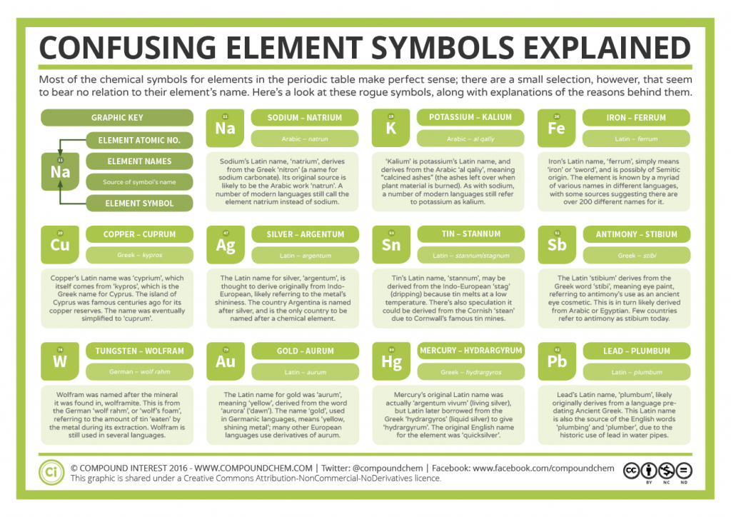 Element oddities 11 confusing chemical symbols explained most of the chemical symbols for elements in the periodic table make perfect sense there are a small selection however that seem to bear no relation to urtaz Images