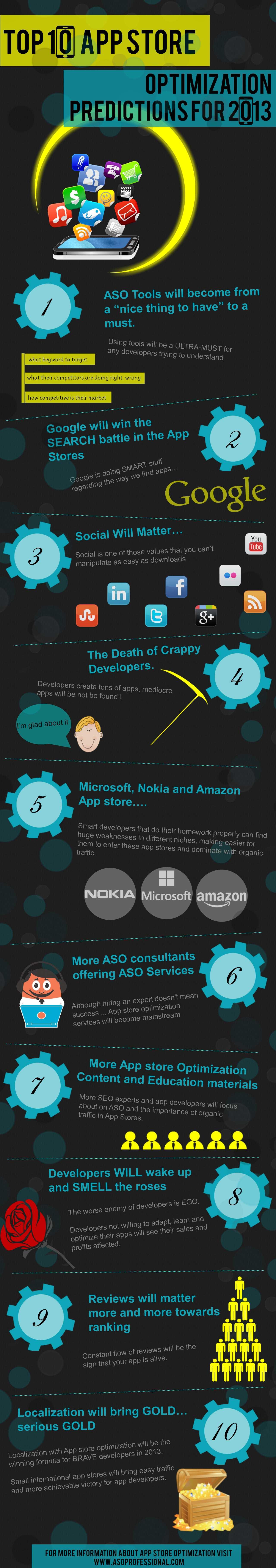 asopredictions2013.jpg 1,280×7,250 pixels App marketing