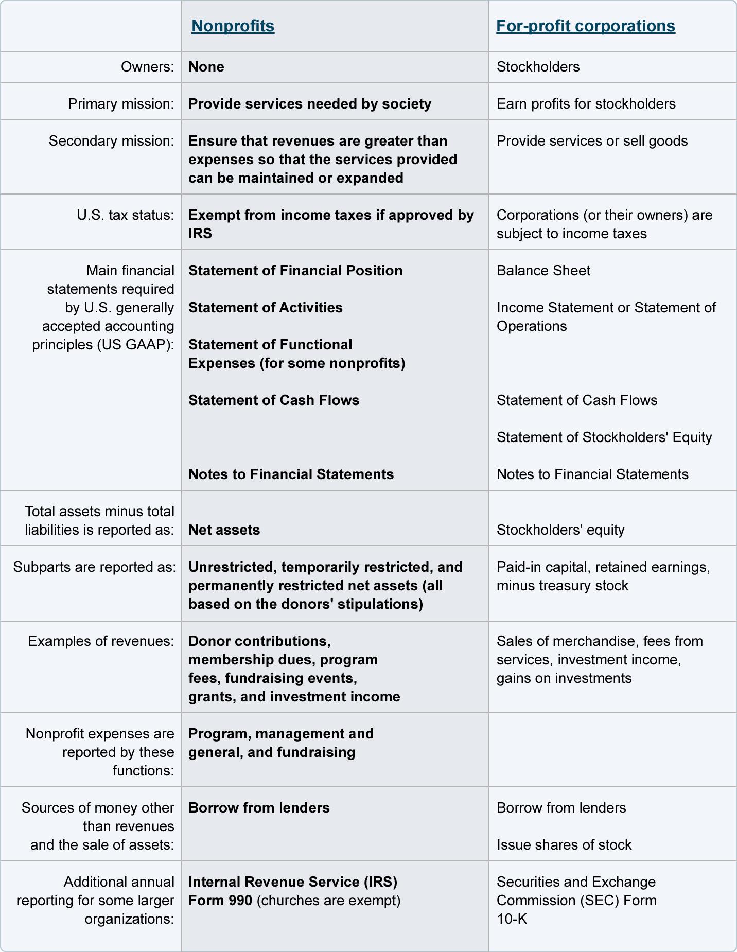 Nonprofit Accounting Explanation