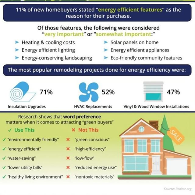 New Home Buyers Are Looking For Green Options Green Homebuyers Realestate Wednesdaywisdom Themoreyouknow