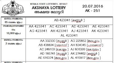 KERALA LOTTERIES RESULT: AKSHAYA LOTTERY LATEST RESULT VIEW