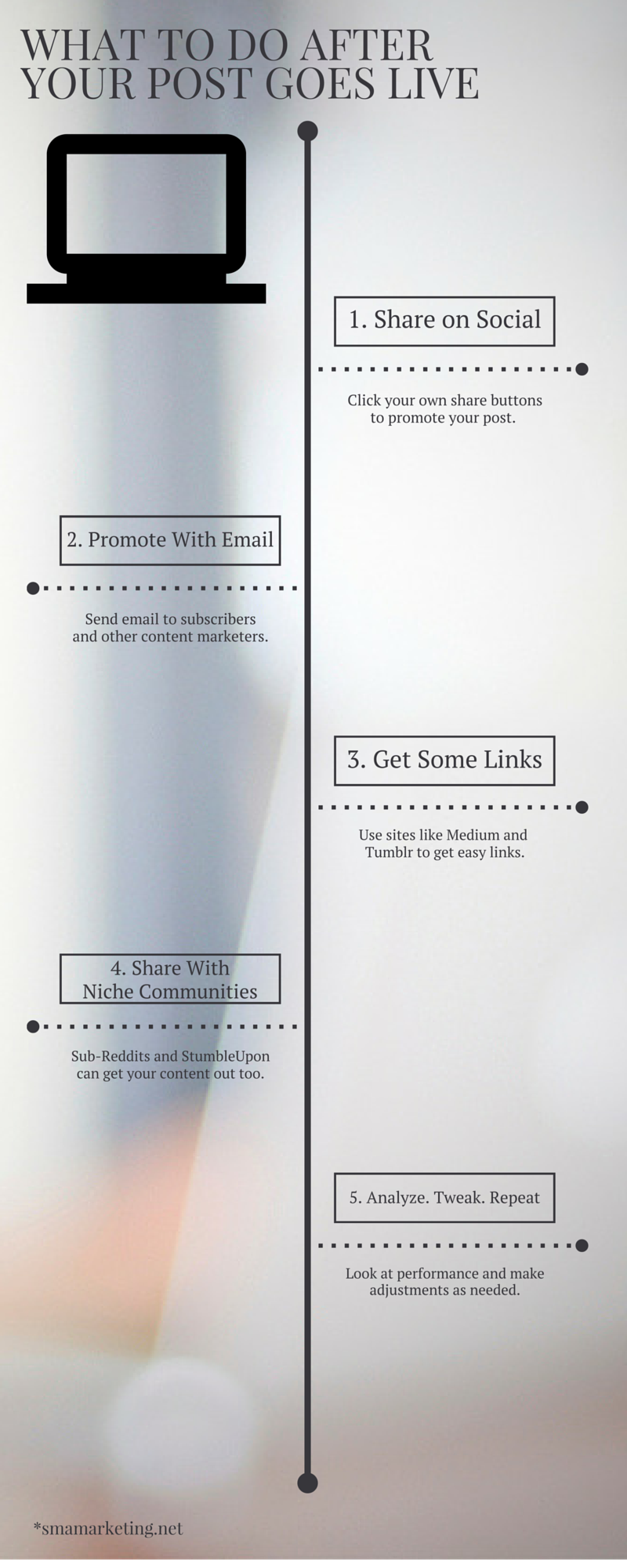 5 Things to do After Your Post Goes Live. If you're looking to get more reach and more subscribers with your blog, you'll need to take a few extra steps. http://blog.smamarketing.net/5-things-to-do-after-your-post-goes-live