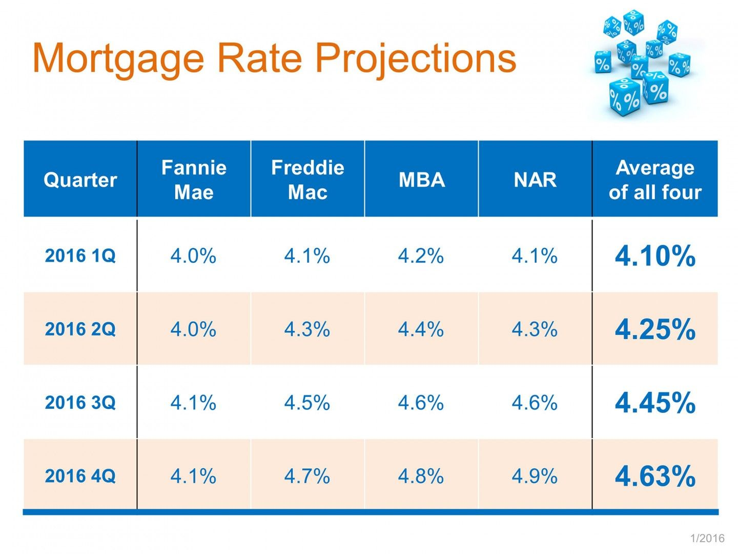 According To Bankrate Com The Current Mortgage Rates For A Single Family Home On A 30 Year Fixed Rat Mortgage Rates Home Interest Rates This Or That Questions