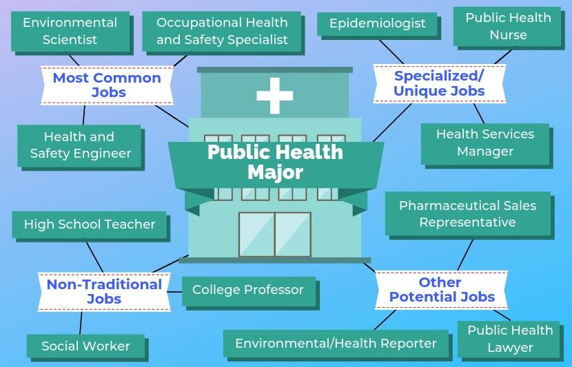 epidemiologist environmental prospective specialist