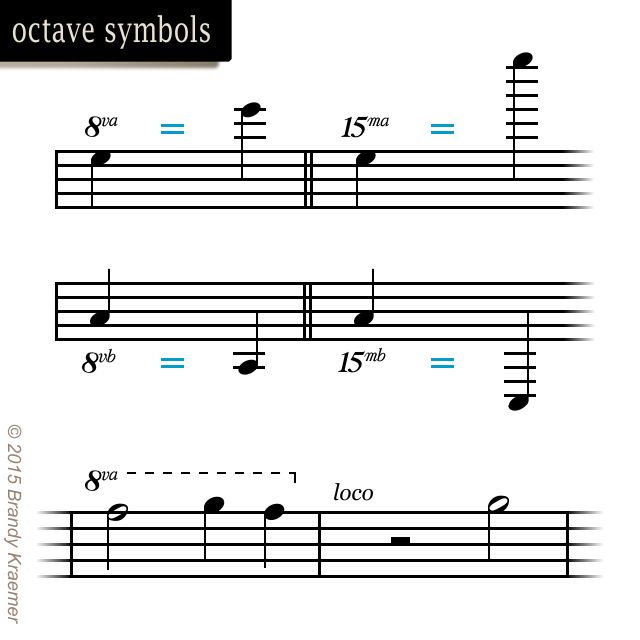 Musical Symbols Of Piano Notation Piano Pinterest Pianos