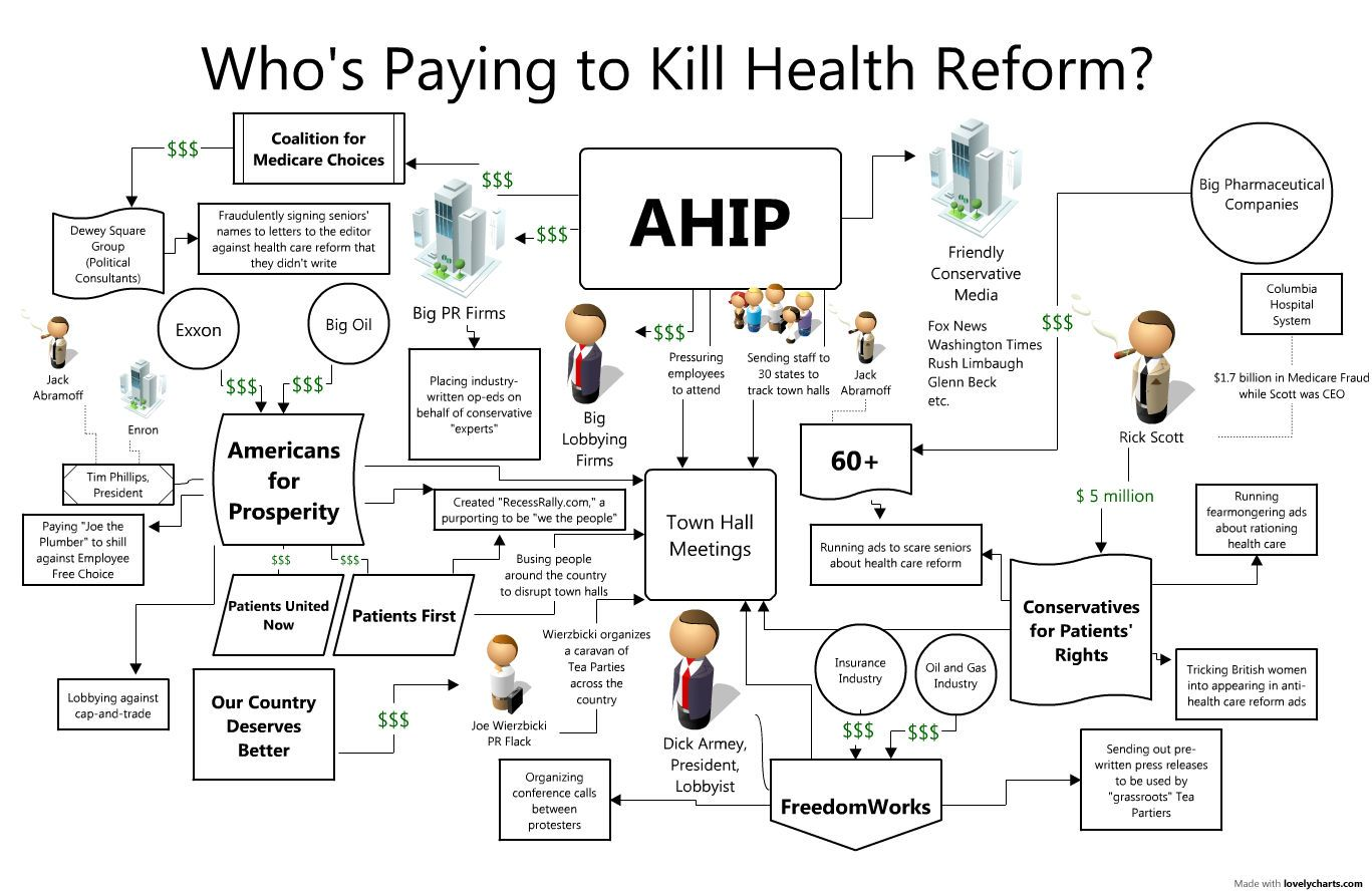 Insurance Company Lobbyists Spend Healthcare Memes Google Search