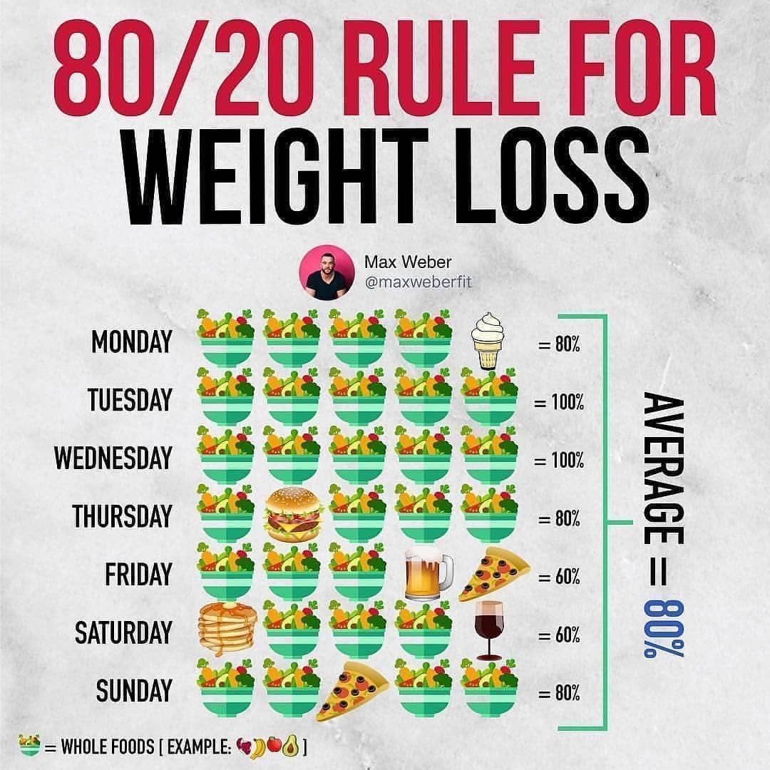 an 80 20 diet meal plan
