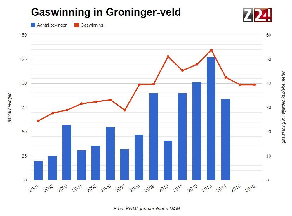 Het kabinet draait de gaskraan in Groningen verder dicht. Uit het gasveld in Groningen wordt in 2015 maximaal 39,4 miljard kuub gas gewonnen. Daarmee wordt de gaswinning in het Groningen-veld teruggebracht naar het niveau van 2008. http://www.z24.nl/economie/aardbevingen-kabinet-haalt-voor-700-miljoen-minder-gas-uit-groningen-522918