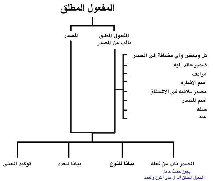 Pin By Khadija Ali On Language Learning Arabic Language Arabic Language