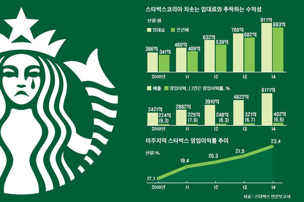 스타벅스코리아 치솟은 임대료와 추락하는 수익성 인포그래픽 Infographic Pinterest