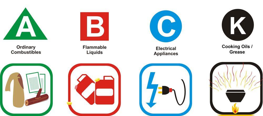 Home Fire Extinguishers A Crash Course Fire