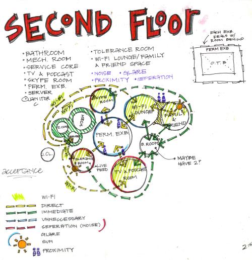 Block Diagram Interior Design Google Search Schematic Design
