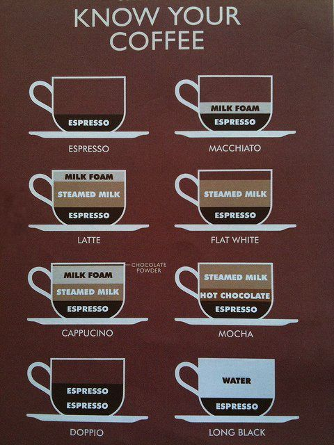 Know Your Coffee Resep Kopi Pecinta Kopi Kopi