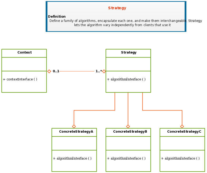uml class diagram template of design patterns for strategy