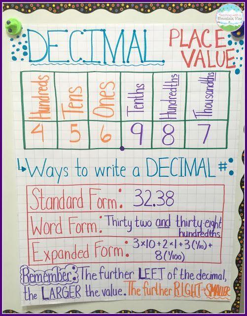 Decimal Place Value Resources Teaching Ideas 4th Grade