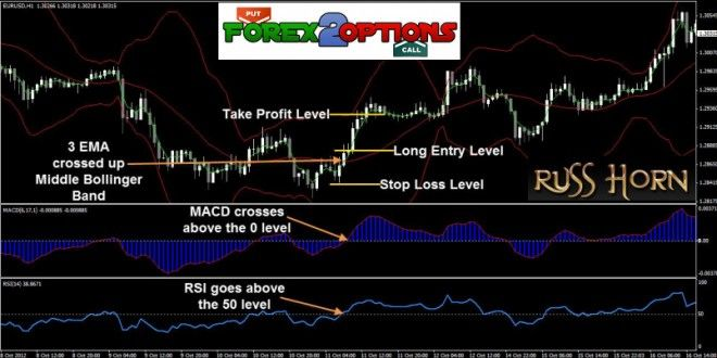 The Sea Trading System By Russ Horn Nbsp Today I Want To Share