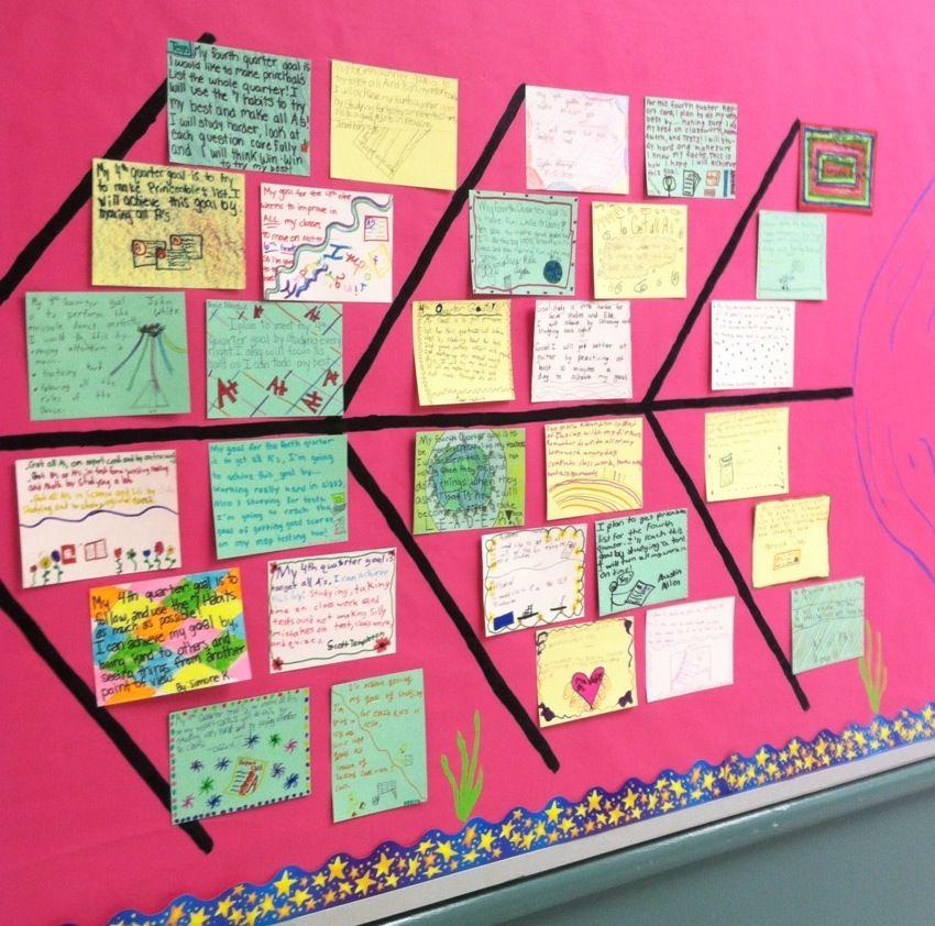 Little Lovely Leaders Fishbone goal graphic organizer