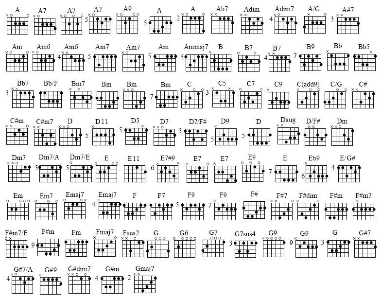 All Electric Guitar Chords Google Search Music Pinterest