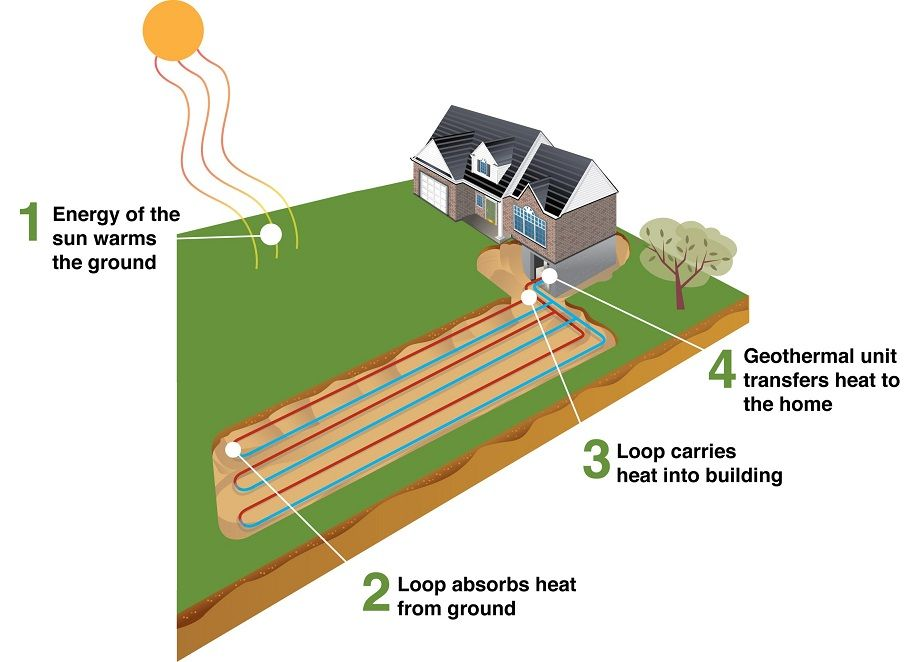 Interested In Learning More About Geothermal Systems Click To