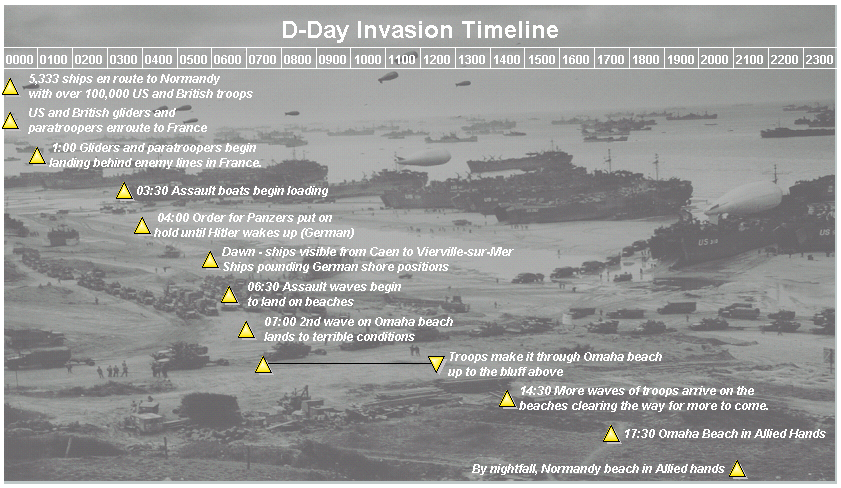 A Timeline About D Day And What Happened During The Day D Day