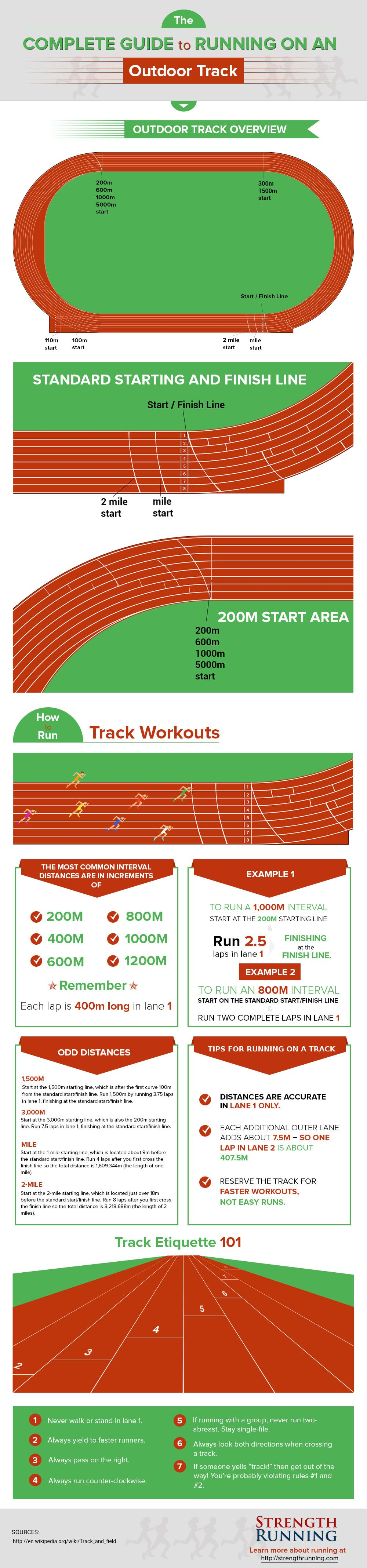 How To Run Track Workouts On A 400m Outdoor Track Infographic Track Workout Track And Field Running Workouts