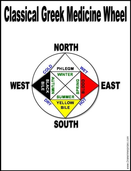 Classical Greek Medicine Wheel North East West South Cold Wet