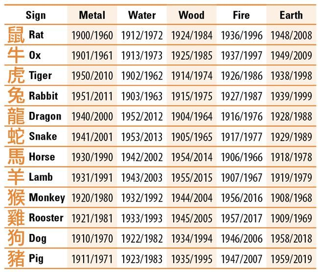 Chinese Zodiac Signs - - Yahoo Image Search Results | Religion ...