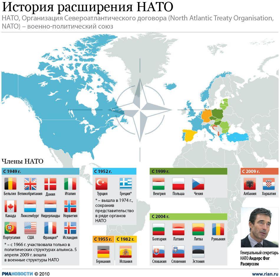 История расширения НАТО