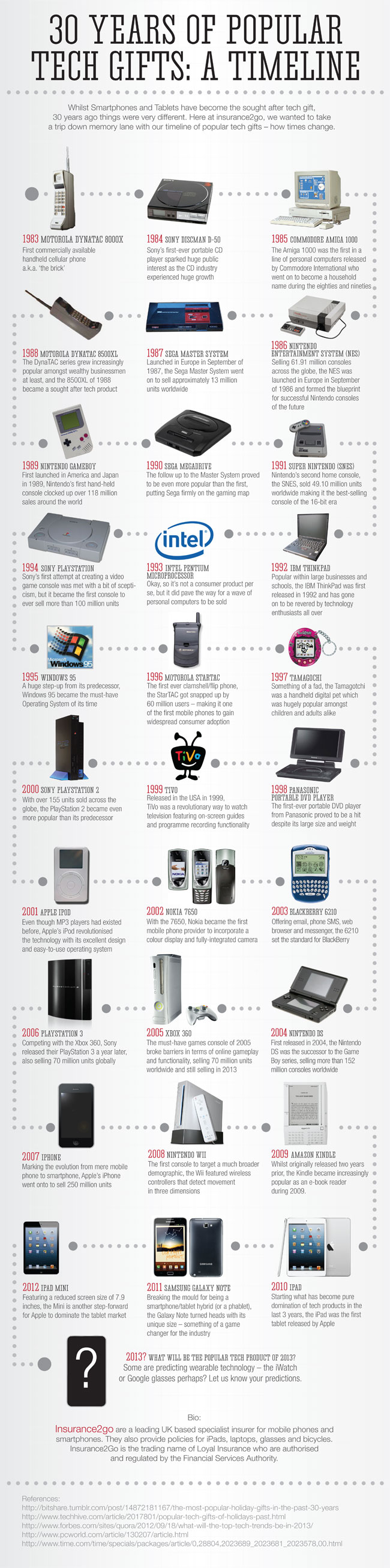 30 Years Of Popular Tech Gifts Infographic Tech Gifts Infographic Latest Technology Gadgets