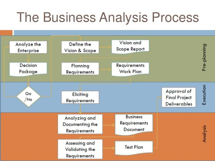 business-analysis-presentation-final-20-728jpg (728×546 - what is business analysis