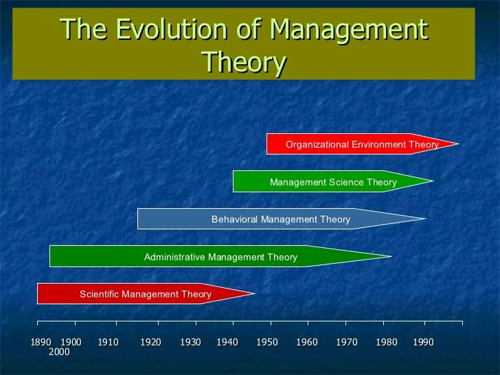 Chapter 2 The Evolution Of Management Theory Scientific Management Management Principles Of Management