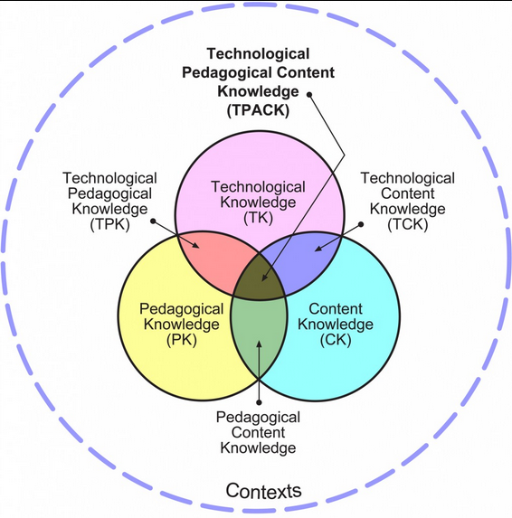 A Must See Wheel On The Difference Between Using Technology And