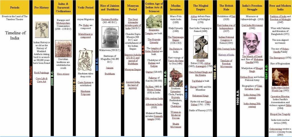 Timeline Of Indian History Periods  Sample Of Layout  History