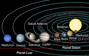 Image Result For Susunan Planet Tata Surya Dan Penjelasannya