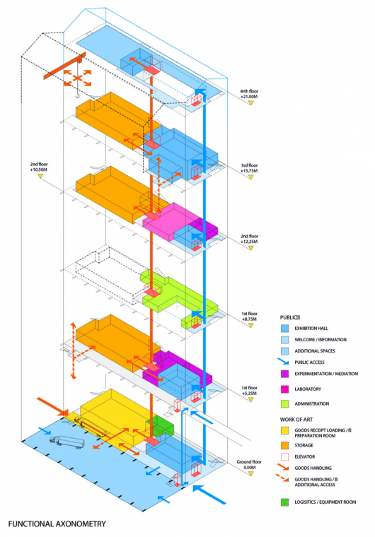 FRAC Dunkerque / Lacaton & Vassal (With images) Diagram