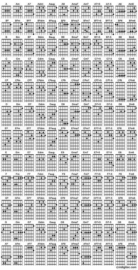 Acordes de Guitarra Más | Música | Pinterest | Guitars, Guitar ...