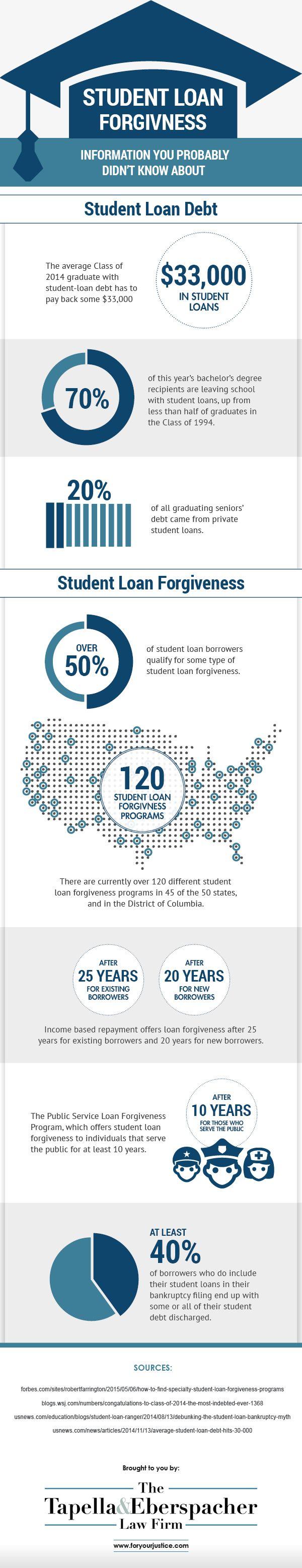 Student Loan Pay off Debt, Student Loan Debt