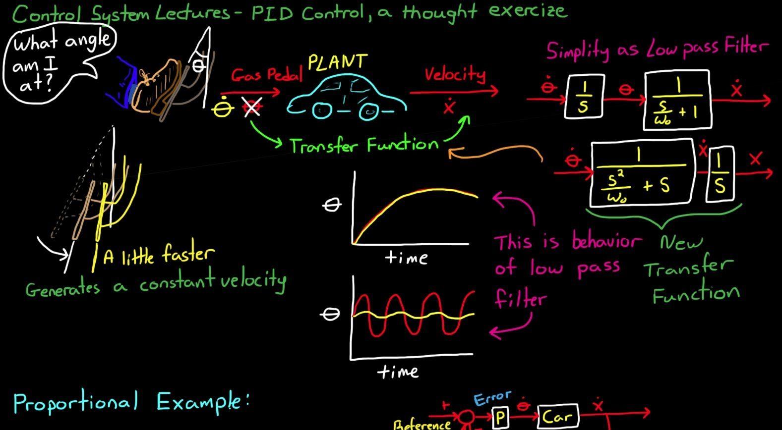 Pin by Łukasz Boros on coding/math | Control theory, Pid