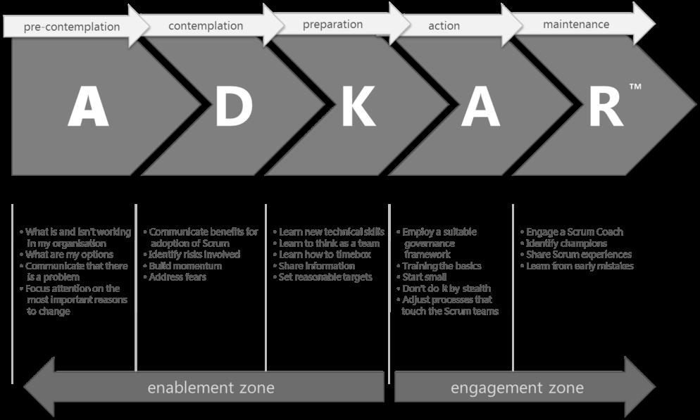 Change Management Models for Small Businesses Change