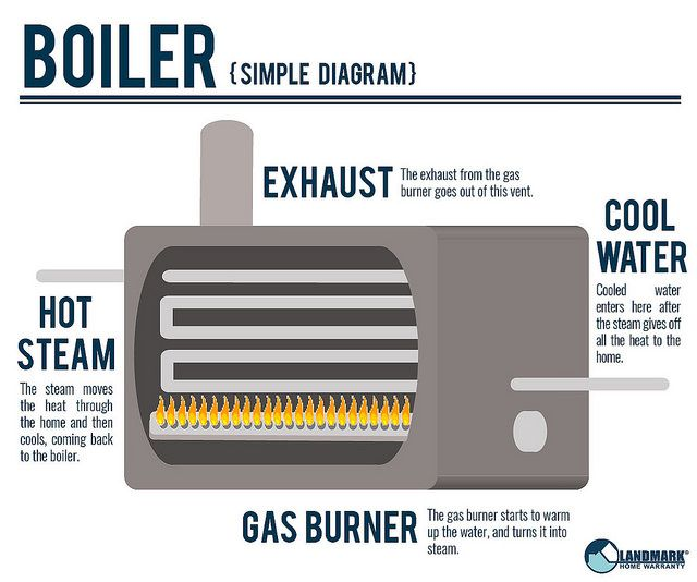 The Difference Between Boilers And Water Heaters Water Heater Boiler Heater