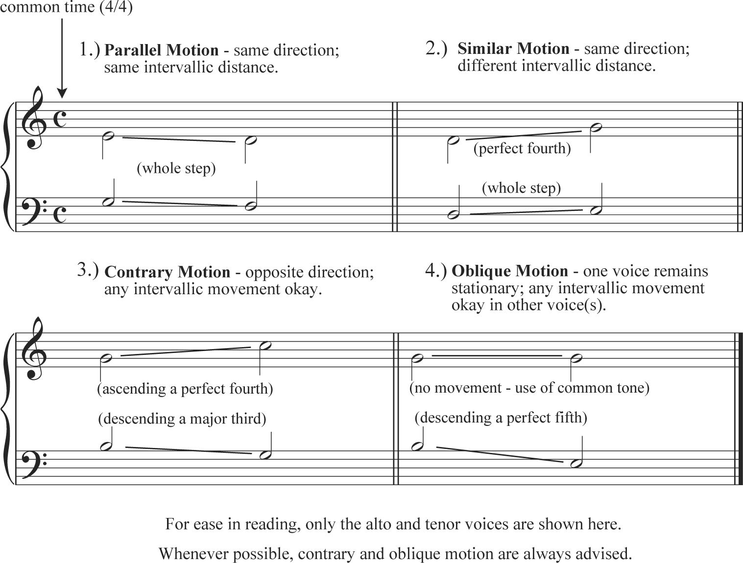 Binary Form | Music theory, Music education and Pianos