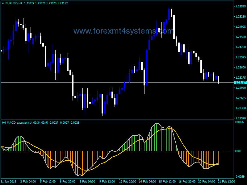 Forex line indicator