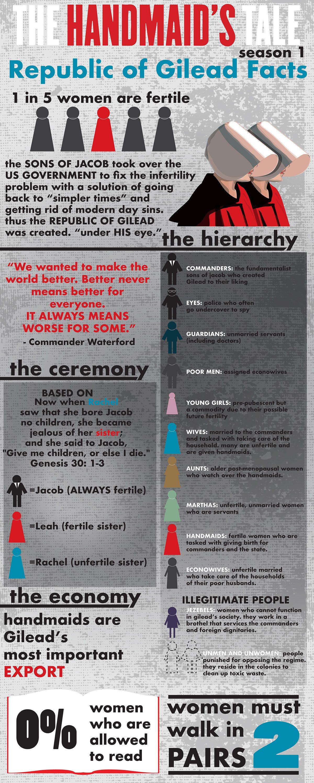 Infographic Illustration Based On The Handmaids Tale Nerd Alert