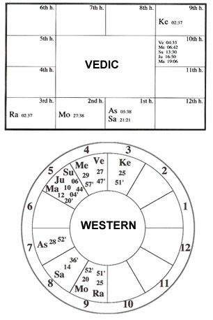 Vedic Astrology Or Jyotish Uses The Sidereal Zodiac Which Is Using