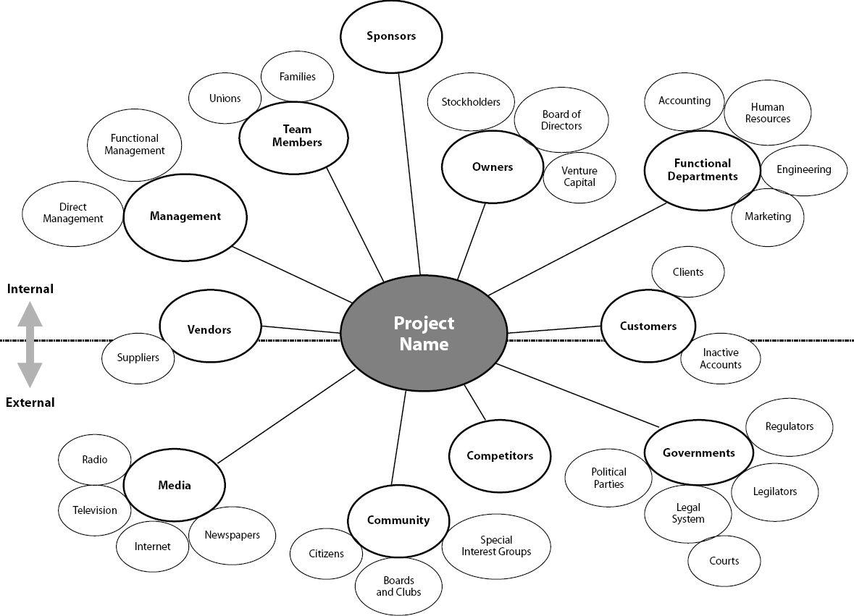 Example Of Stakeholderysis Context Diagram