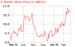 Price Of Gold Gold Price Chart Silver Prices Gold Price